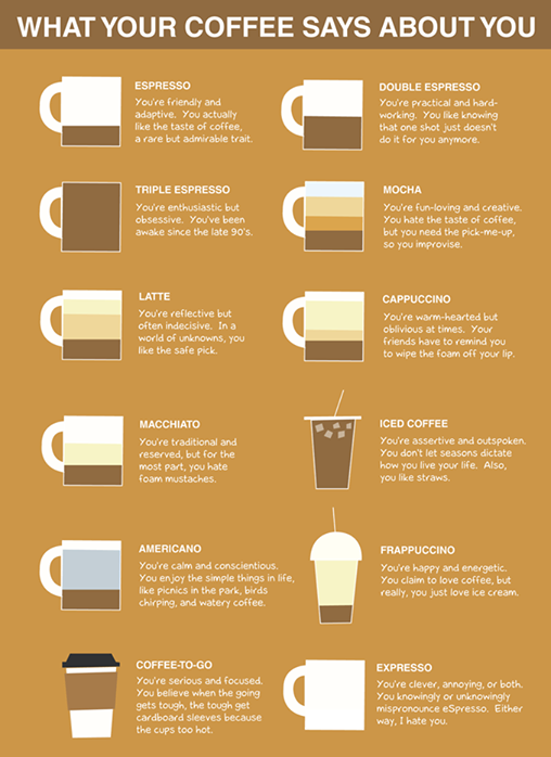 Ką kava pasako apie tave